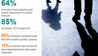 "Street harassment ""normalised"" for women and girls"