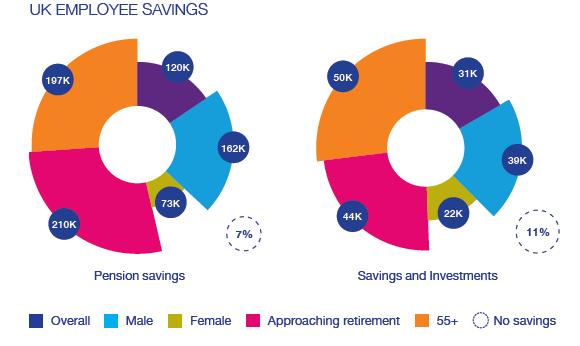 uk employee savings